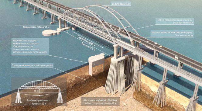 Крымский мост: первый год строительства в цифрах и фактах