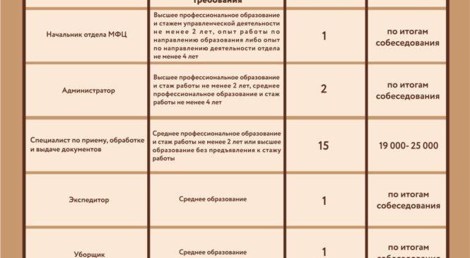 Многофункциональный офис «Мои Документы», расположенный в городе Керчь, ведет активный набор сотрудников